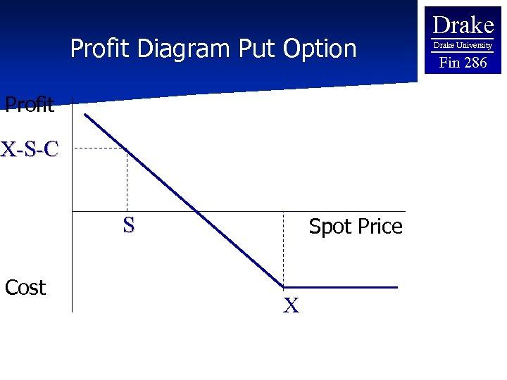 Profit Diagram Put Option Profit X-S-C S Cost Spot Price X Drake University Fin