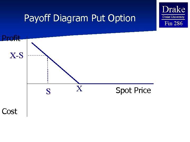 Payoff Diagram Put Option Profit X-S S Cost X Spot Price Drake University Fin