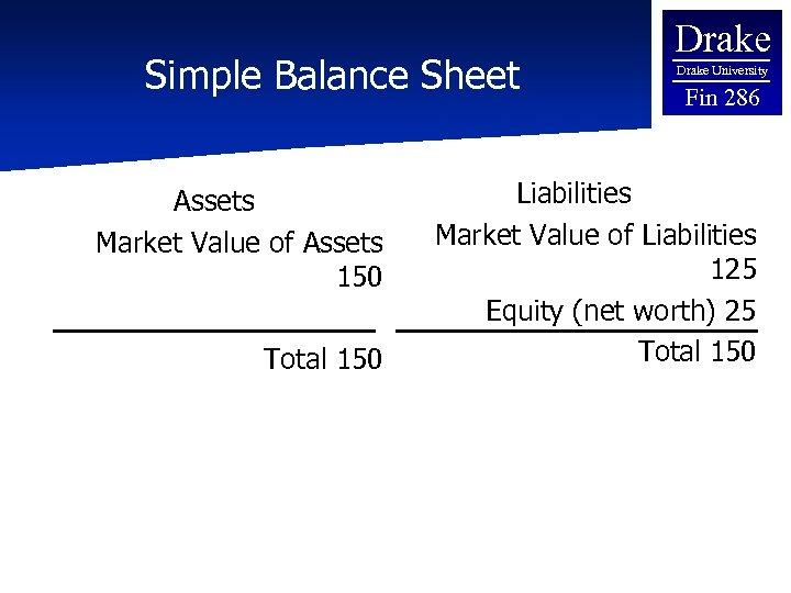 Simple Balance Sheet Assets Market Value of Assets 150 Total 150 Drake University Fin