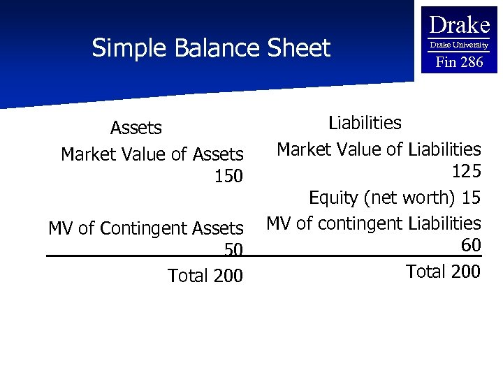 Simple Balance Sheet Assets Market Value of Assets 150 MV of Contingent Assets 50