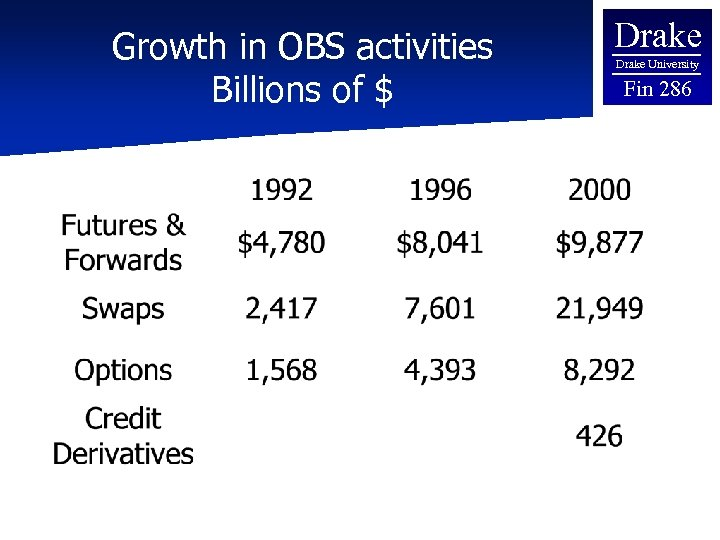 Growth in OBS activities Billions of $ Drake University Fin 286