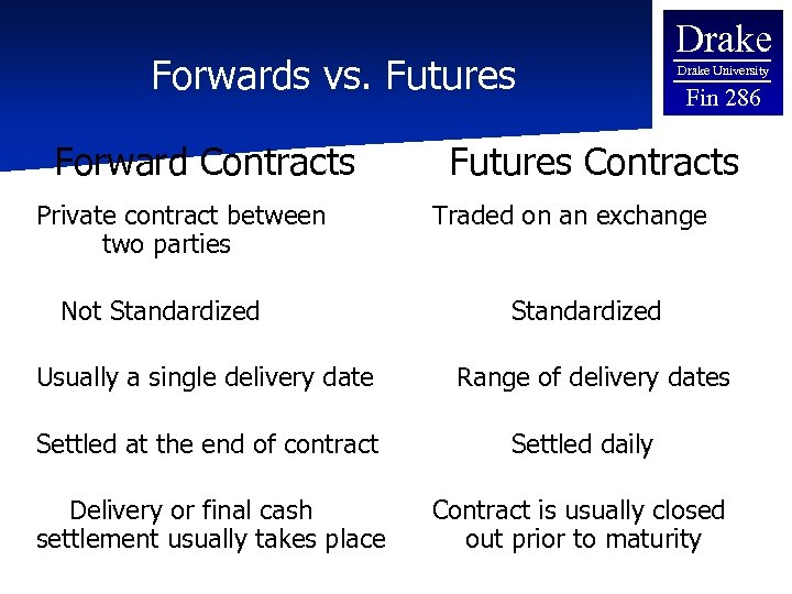Forwards vs. Futures Forward Contracts Private contract between two parties Not Standardized Usually a