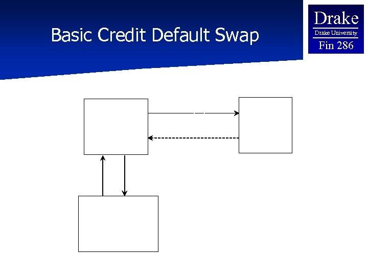 Basic Credit Default Swap Buyer Return on Reference Obligation Upfront Payment or Stream of