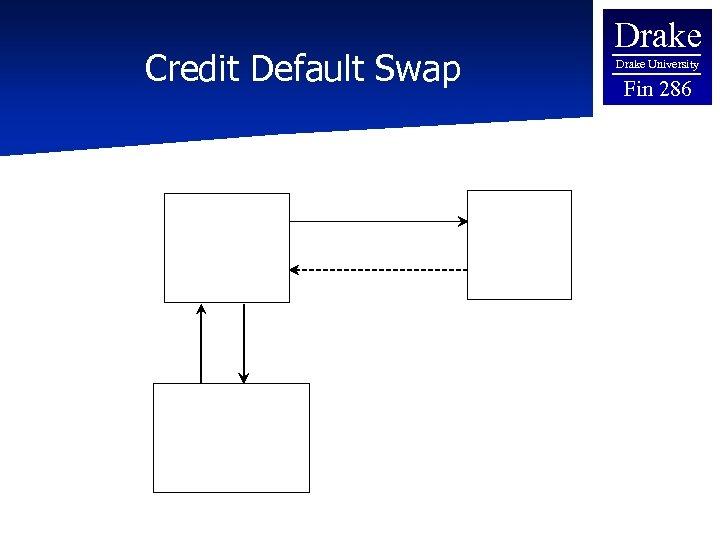 Drake Credit Default Swap Buyer 7% per year 2% per year $1 Million in