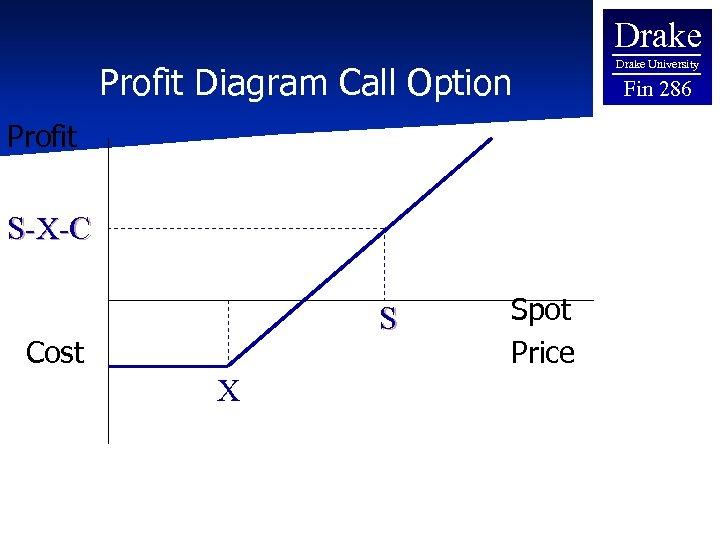 Drake Profit Diagram Call Option Profit S-X-C S Cost X Spot Price Drake University