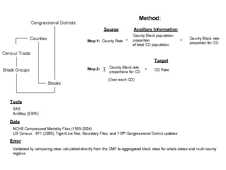Method: Congressional Districts Source Counties Step 1: County Rate × Ancillary Information County Block