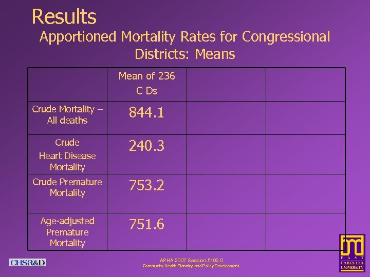 Results Apportioned Mortality Rates for Congressional Districts: Means Mean of 236 C Ds Crude