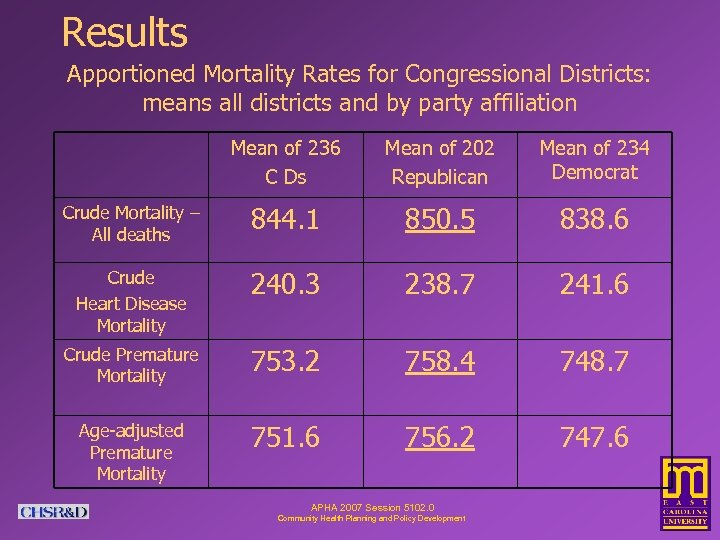 Results Apportioned Mortality Rates for Congressional Districts: means all districts and by party affiliation