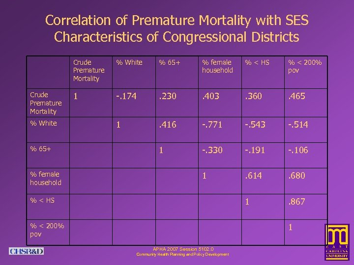 Correlation of Premature Mortality with SES Characteristics of Congressional Districts Crude Premature Mortality %