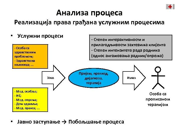 Анализа процеса Реализација права грађана услужним процесима • Услужни процеси Ресурси за - Особа