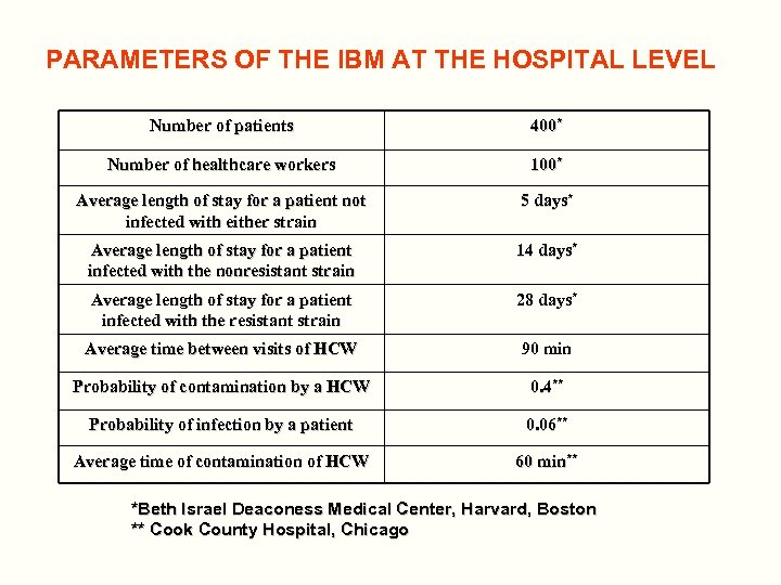 PARAMETERS OF THE IBM AT THE HOSPITAL LEVEL Number of patients 400* Number of