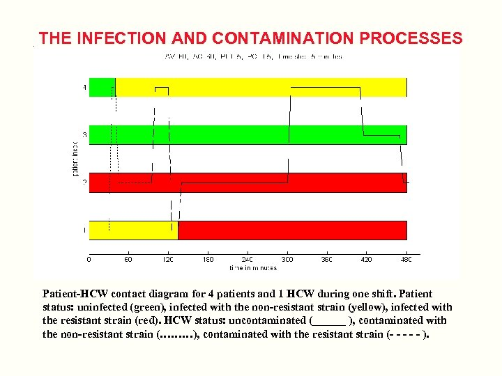 THE INFECTION AND CONTAMINATION PROCESSES Patient-HCW contact diagram for 4 patients and 1 HCW