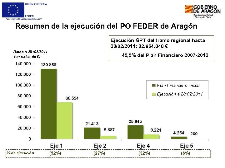 Resumen de la ejecución del PO FEDER de Aragón Ejecución GPT del tramo regional