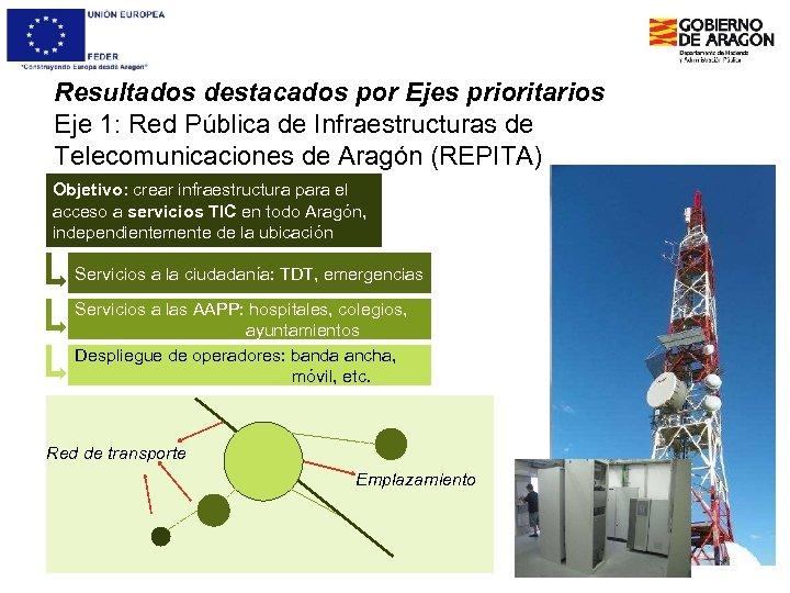 Resultados destacados por Ejes prioritarios Eje 1: Red Pública de Infraestructuras de Telecomunicaciones de