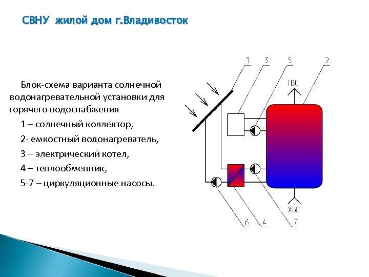 СВНУ жилой дом г. Владивосток Блок-схема варианта солнечной водонагревательной установки для горячего водоснабжения 1