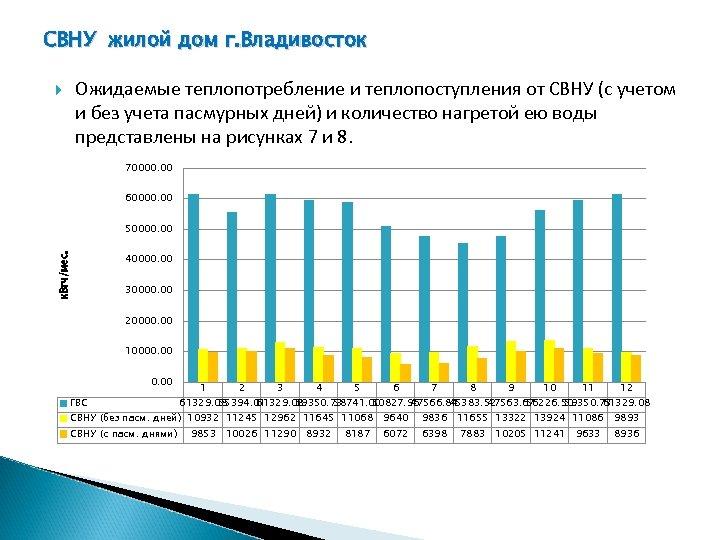 СВНУ жилой дом г. Владивосток Ожидаемые теплопотребление и теплопоступления от СВНУ (с учетом и