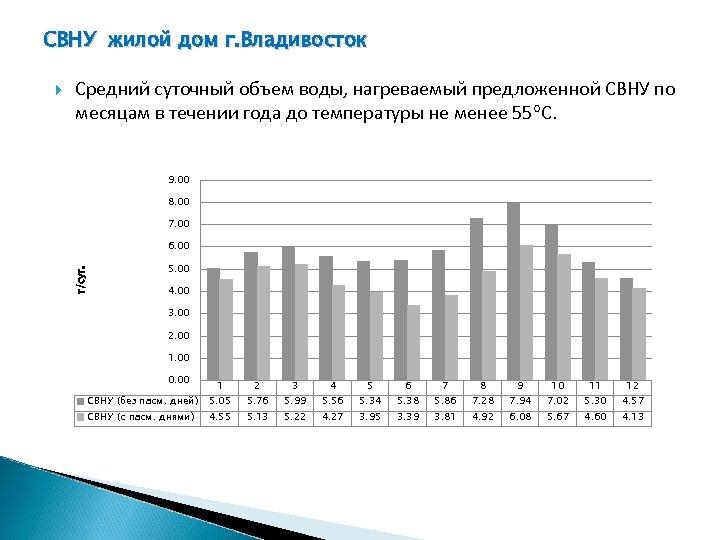 СВНУ жилой дом г. Владивосток Средний суточный объем воды, нагреваемый предложенной СВНУ по месяцам