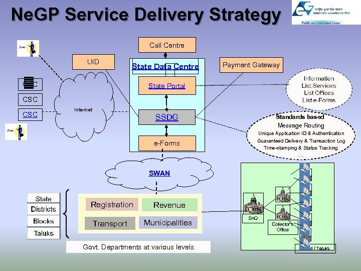 Ne. GP Service Delivery Strategy Call Centre UID State Data Centre . . CSC