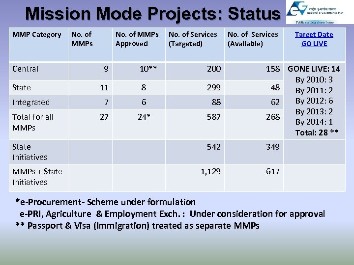 Mission Mode Projects: Status MMP Category Central No. of MMPs Approved 10** 200 11