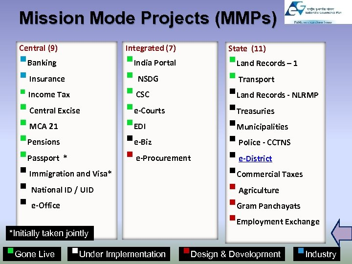 Mission Mode Projects (MMPs) Central (9) §Banking § Insurance § Income Tax § Central
