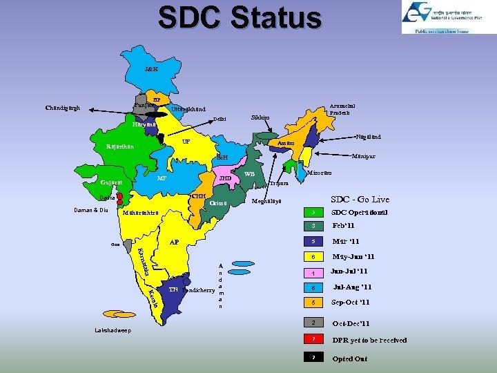 SDC Status J&K HP Punjab Chandigargh Arunachal Pradesh Uttarakhand Delhi Haryana Sikkim UP Rajasthan