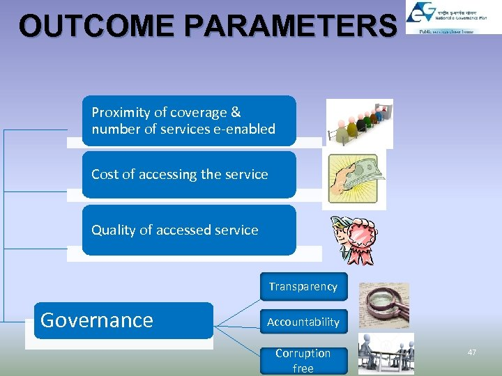 OUTCOME PARAMETERS Proximity of coverage & number of services e-enabled Cost of accessing the