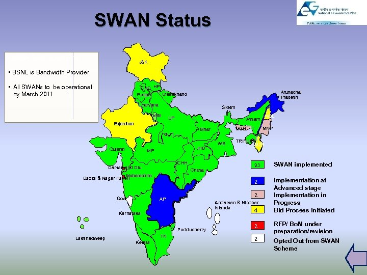SWAN Status • 5000+ Po. Ps Operational J&K • BSNL is Bandwidth Provider Himachal
