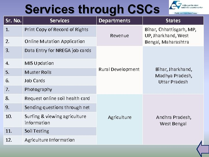 Services through CSCs Sr. No. Services 1. Print Copy of Record of Rights 2.