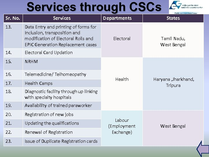 Services through CSCs Sr. No. 13. Services Data Entry and printing of forms for