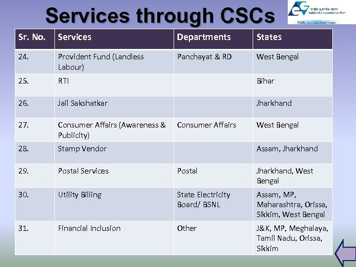 Services through CSCs Sr. No. Services Departments States 24. Provident Fund (Landless Labour) Panchayat