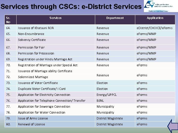 Services through CSCs: e-District Services Sr. No Services Department Application 64. Issuance of Khatauni