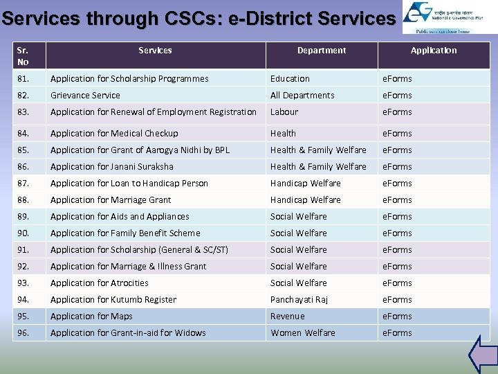 Services through CSCs: e-District Services Sr. No Services Department Application 81. Application for Scholarship