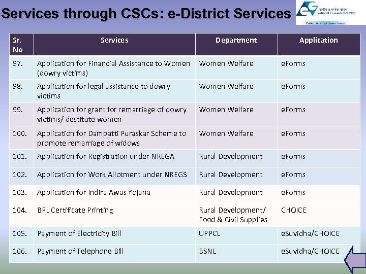 Services through CSCs: e-District Services Sr. No Services Department Application 97. Application for Financial