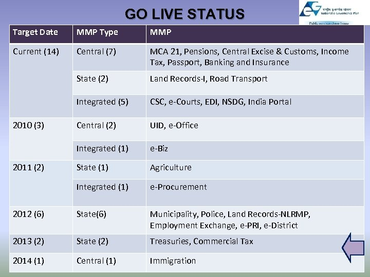 GO LIVE STATUS Target Date MMP Type MMP Current (14) Central (7) MCA 21,