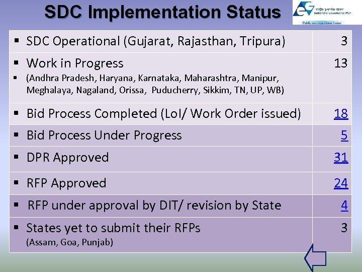 SDC Implementation Status § SDC Operational (Gujarat, Rajasthan, Tripura) 3 § Work in Progress