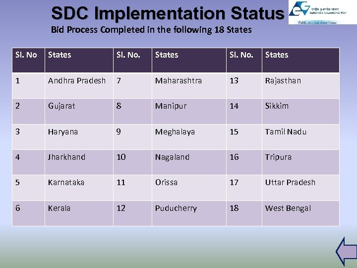 SDC Implementation Status Bid Process Completed in the following 18 States Sl. No. States