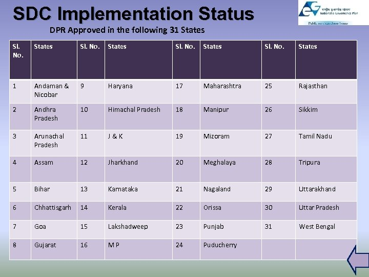 SDC Implementation Status DPR Approved in the following 31 States Sl. No. States 1