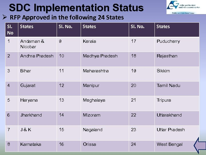 SDC Implementation Status Ø RFP Approved in the following 24 States Sl. No. States