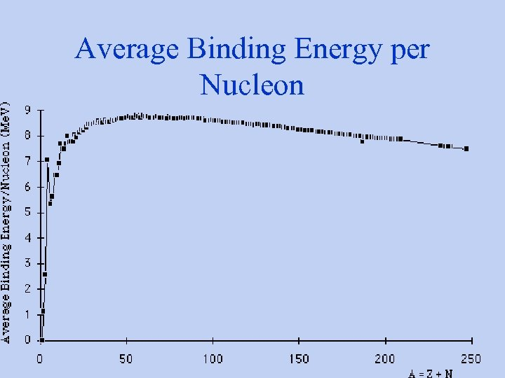 Average Binding Energy per Nucleon
