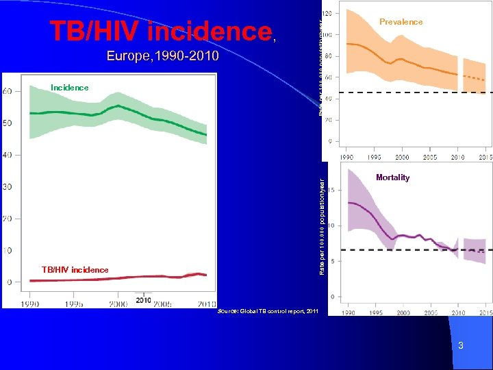 Rate per 100. 000 population/year Incidence TB/HIV incidence Rate per 100. 000 population/year Europe,
