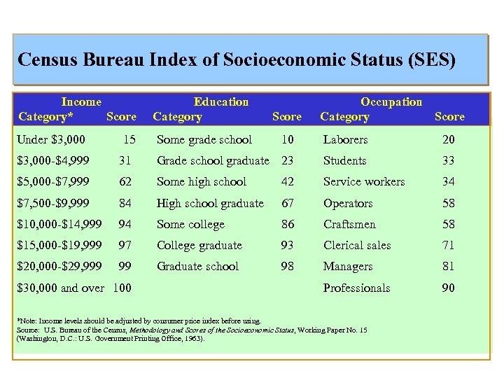 Census Bureau Index of Socioeconomic Status (SES) Income Category* Score Education Category Score Under
