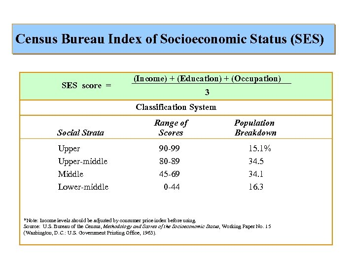 Census Bureau Index of Socioeconomic Status (SES) SES score = (Income) + (Education) +