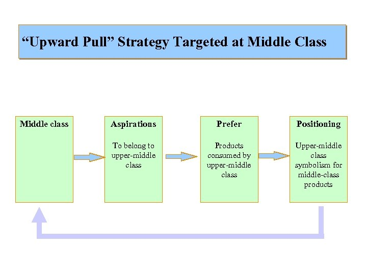 """""""Upward Pull"""" Strategy Targeted at Middle Class Middle class Aspirations Prefer Positioning To belong"""