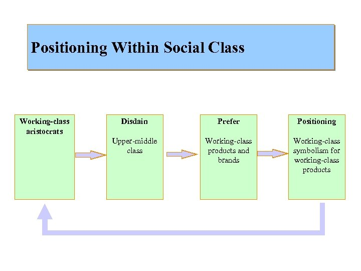 Positioning Within Social Class Working-class aristocrats Disdain Prefer Positioning Upper-middle class Working-class products and
