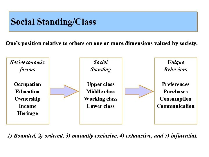 Social Standing/Class One's position relative to others on one or more dimensions valued by