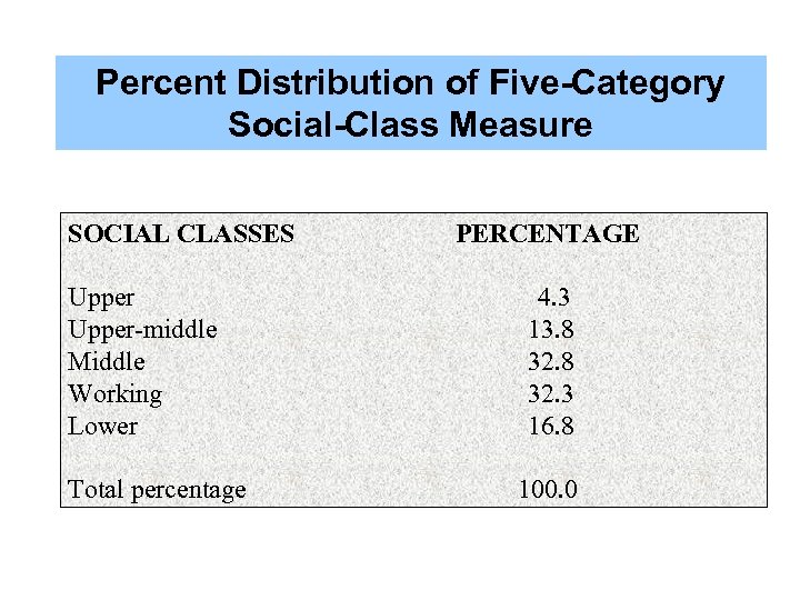 Percent Distribution of Five-Category Social-Class Measure SOCIAL CLASSES Upper-middle Middle Working Lower Total percentage