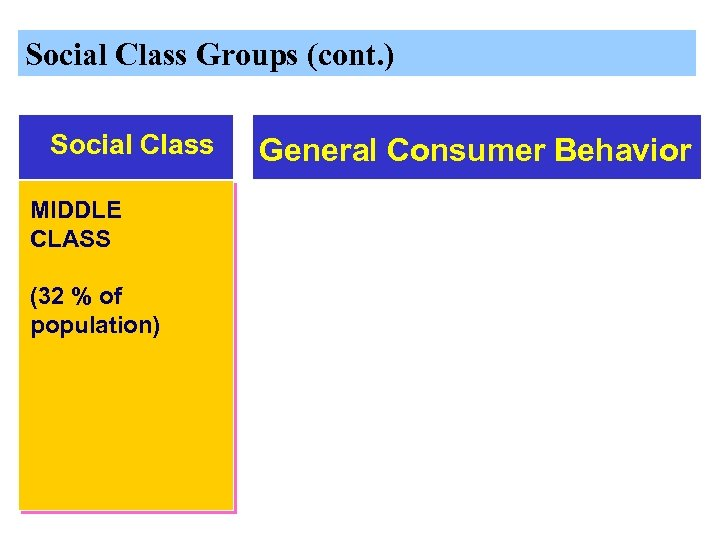 Social Class Groups (cont. ) Social Class MIDDLE CLASS (32 % of population) General