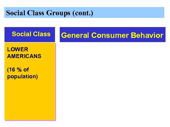 Social Class Groups (cont. ) Social Class LOWER AMERICANS (16 % of population) General