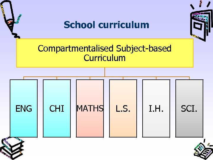 School curriculum Compartmentalised Subject-based Curriculum ENG CHI MATHS L. S. I. H. SCI. 16