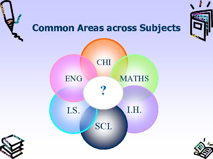 Common Areas across Subjects CHI ENG MATHS ? I. H. I. S. SCI. 17
